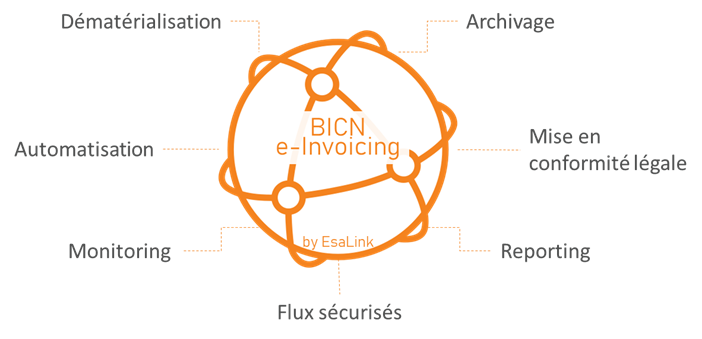 Business Integration Collaborative Network (BICN) fig